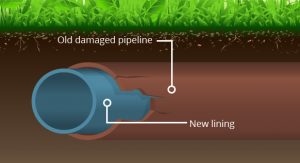 Trenchless Sewer Pipe Repair