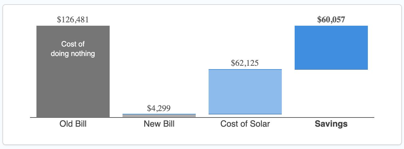 Solar Statstics